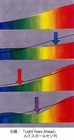 白熱球スペクトルスケッチのイメージ|PH5 クラシック|ルイスポールセン|ポールへニングセン|LED|照明