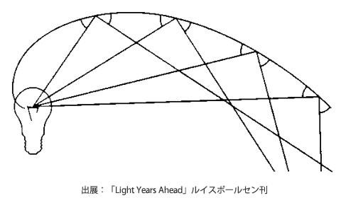 対数螺旋のイメージ|PH5 クラシックホワイト|ルイスポールセン|ポールへニングセン|LED|照明